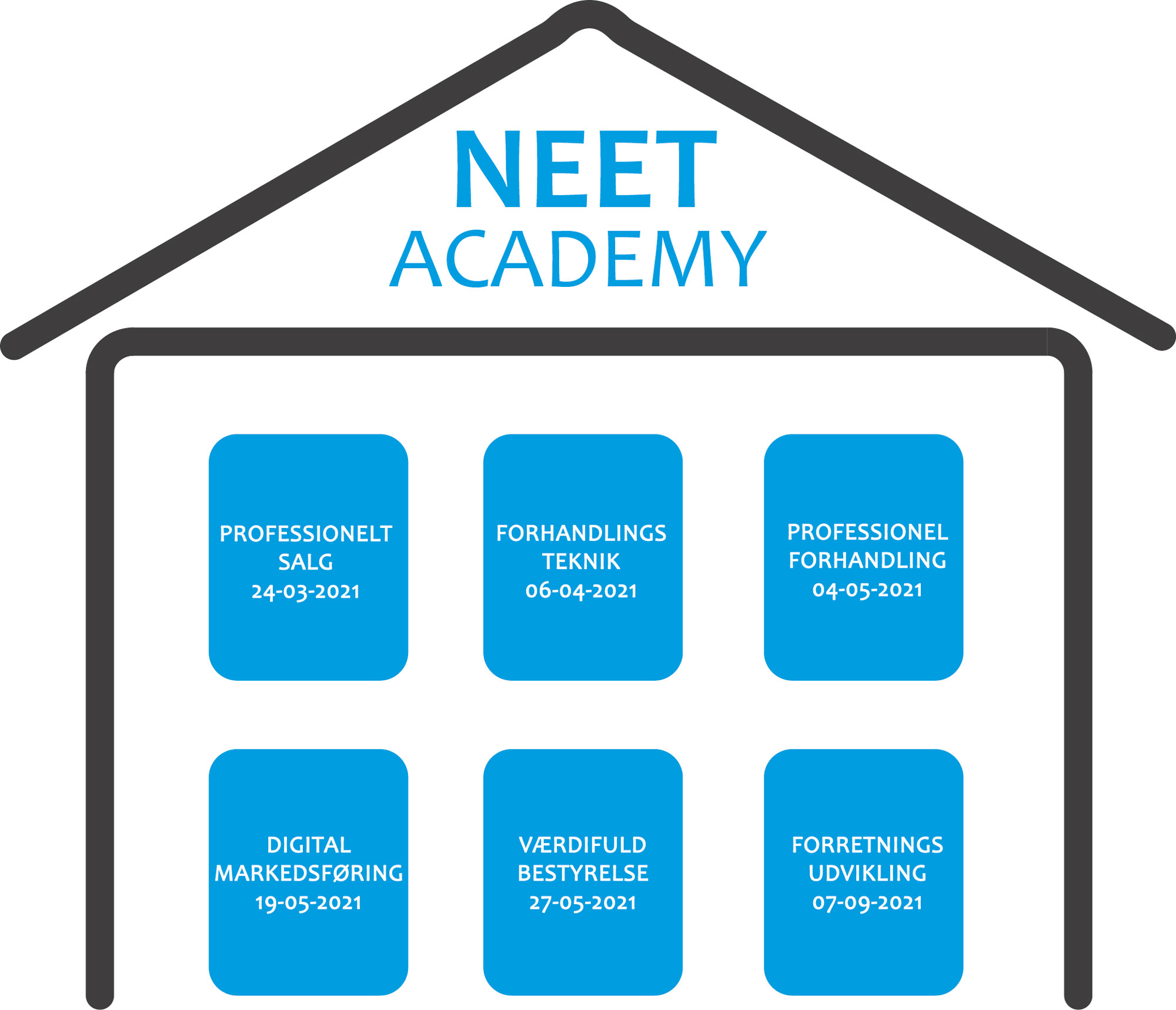 NEET Academy med tekster